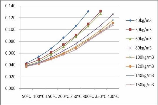 Conducibilità termica materiali isolanti