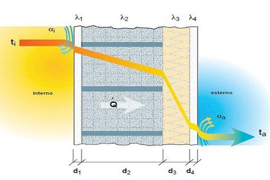 Cos'è realmente la trasmittanza termica?